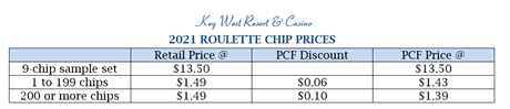 2021 Roulette Price Chart.png